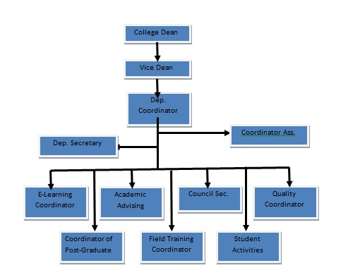 Organizational Structure of Home Economics